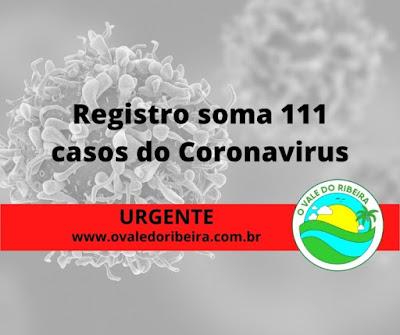 Registro-SP sobe para 111 casos confirmados do Coronavírus – Covid-19