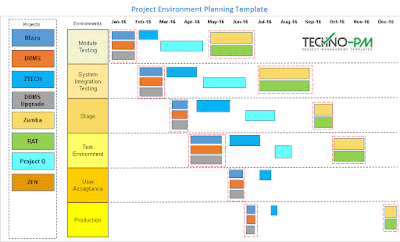 Project Environment Planning Timeline Template