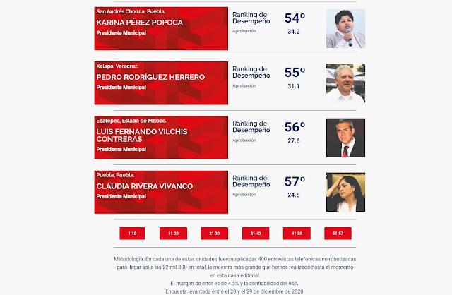 Claudia y Karina siguen entre los peores alcaldes del país, de acuerdo a encuesta de C&E Research