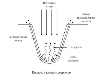 Сверление лазером Волгоград