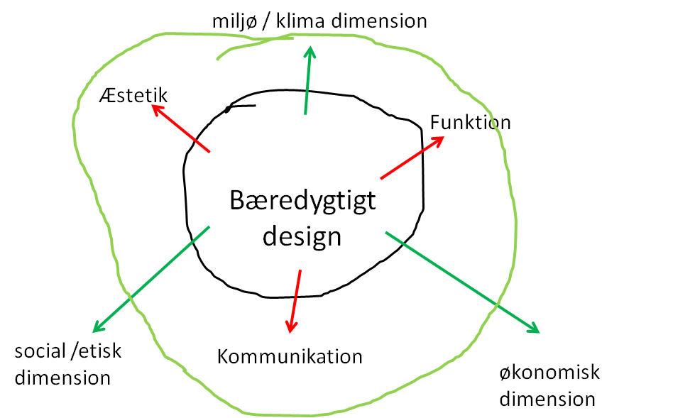bæredygtigt design Bæredygtigt design: Bæredygtigt design ? bæredygtigt design