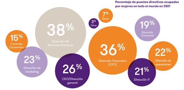 Informe Women In Business 2021