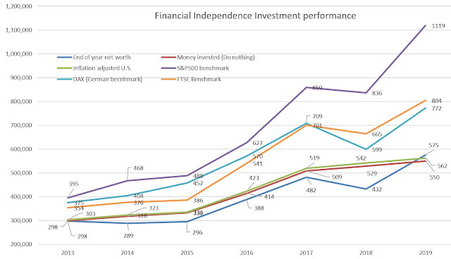 Index Funds performance comparison - Financial Independence