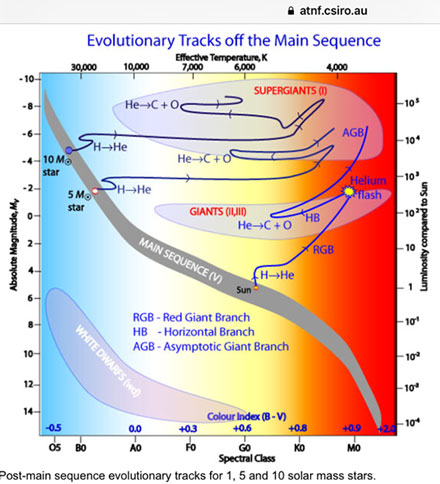 Evolutionary track of stars as they move off the main sequence (Source: www.atnf.csiro.au)