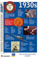 Historia de los plásticos 1930s