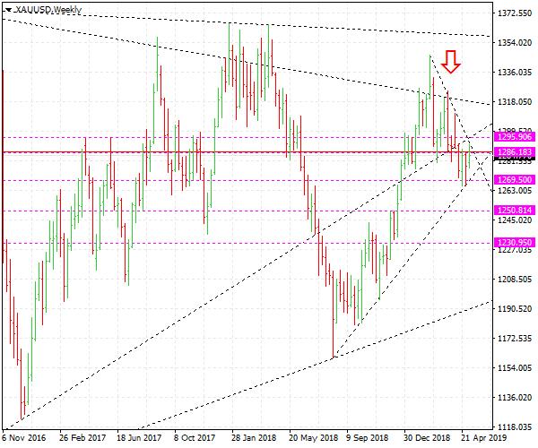 Forex trading : Gold price forecast XAUUSD down to $1250