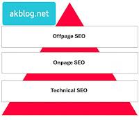 Piramit SEO Tekniği Nedir