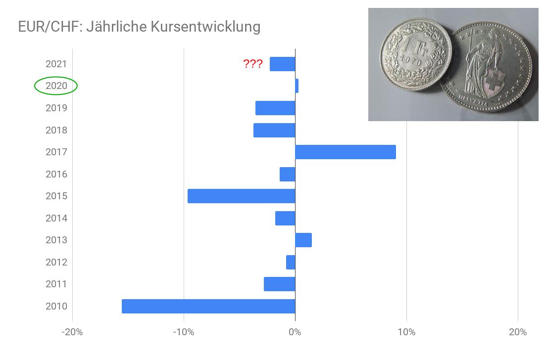 Kursentwicklung Euro vs Schweizer Franken nach Gewinn-/Verlustjahren Balkendiagramm