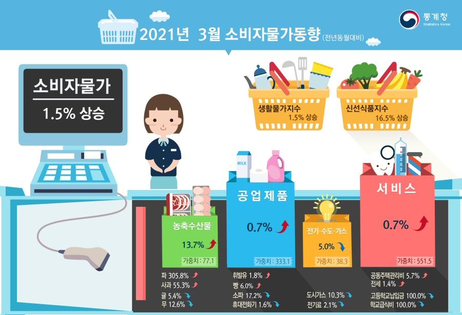 2021년 3월 소비자물가 전월대비 0.1%, 전년동월대비 1.5% 각각 상승