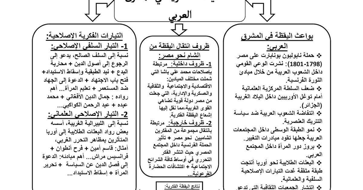 درس-اليقظة-الفكرية-بالمشرق-العربي