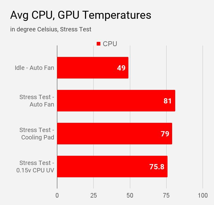 Average CPU and GPU temperature of MSI Modern 14 B4MW during various stress tests.