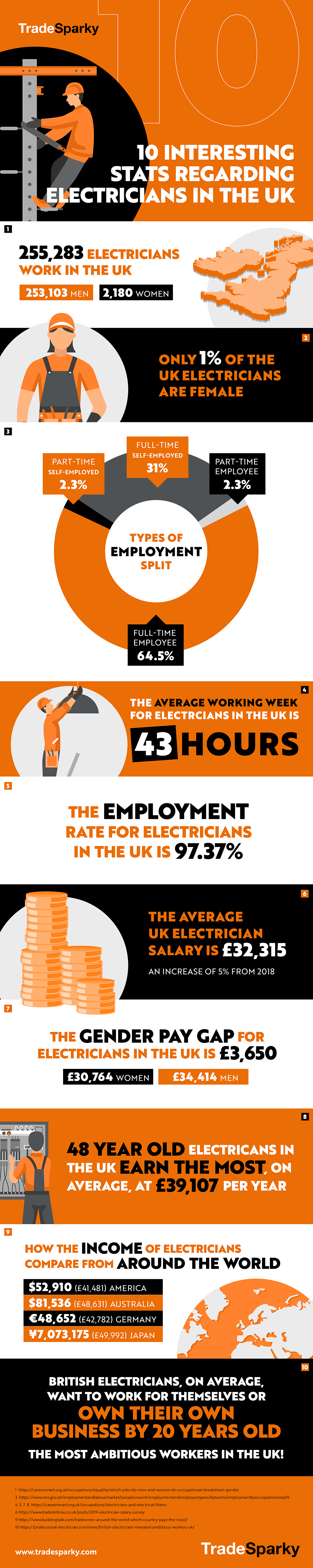 10 Interesting Stats Regarding Electricians in the UK #infographic