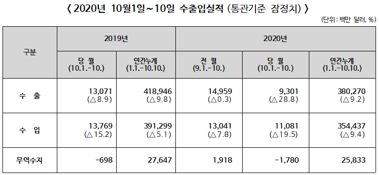 2020년 10월 1~10일 수출입 전년동기대비 수출28.8% 감소, 수입 19.5% 감소
