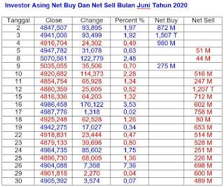 Net Buy dan Net Sell Juni 2020