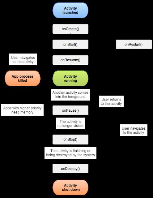 El ciclo de vida de un actividad en android