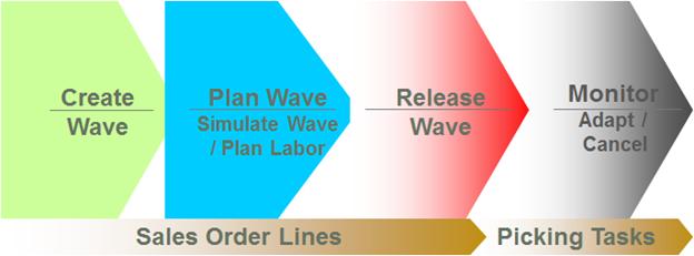 Enterprise Cloud Applications (ERP): Oracle Cloud: Wave