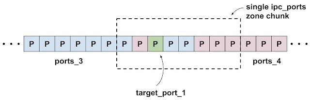 Diagram showing a single ipc.ports zone chunk with target_port_1 near the middle surrounded by port allocations from the groups ports_3 and ports_4.