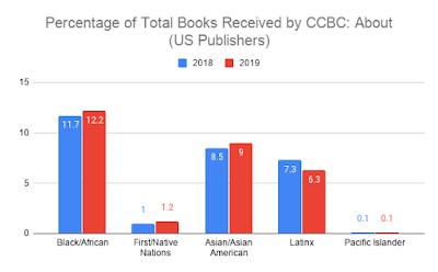 Black/African 2018: 11.7 percent. 2019: 12.2 percent. First/Native Nations 2018: 1 percent. 2019: 1.2 percent. Asian/Asian American 2018: 8.5 percent. 2019: 9 percent. Latinx 2018: 7.3 percent. 2019: 6.3 percent. Pacific Islander 2018: 0.1 percent. 2019: 0.1 percent.