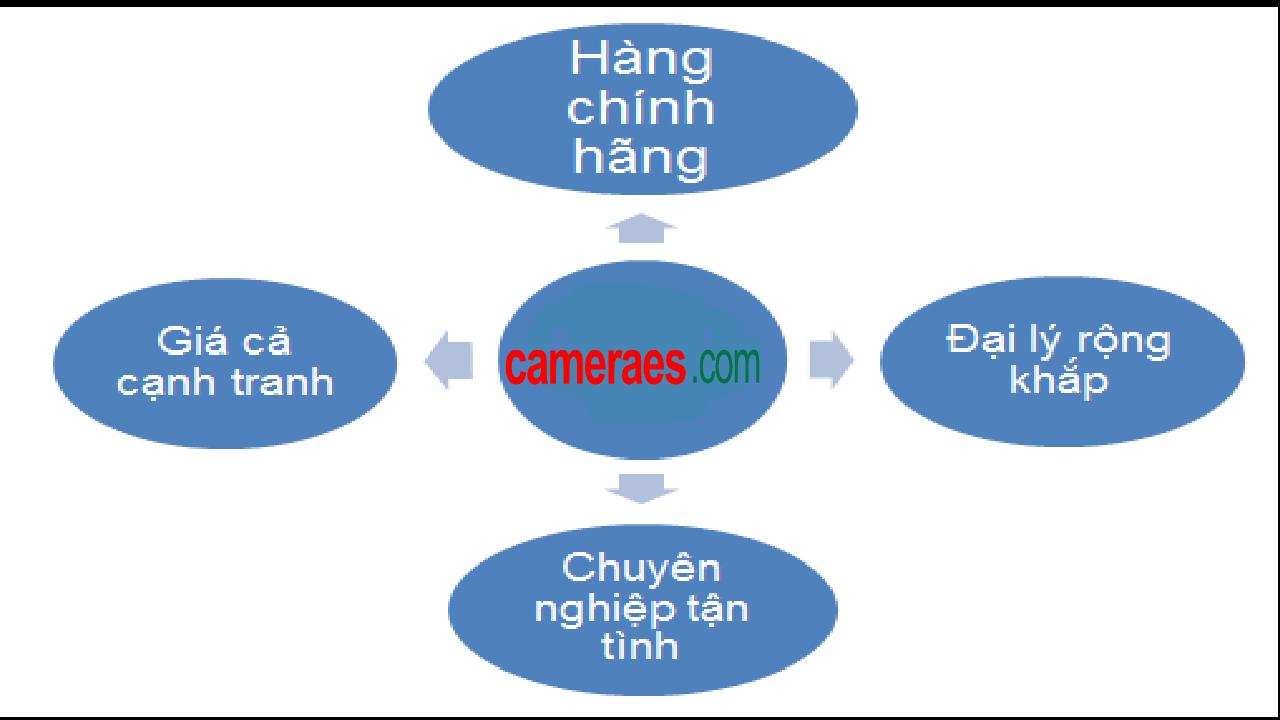 lap-dat-camera-tai-quan-1-2-3-4-5-6-7-8-9-10-11-12