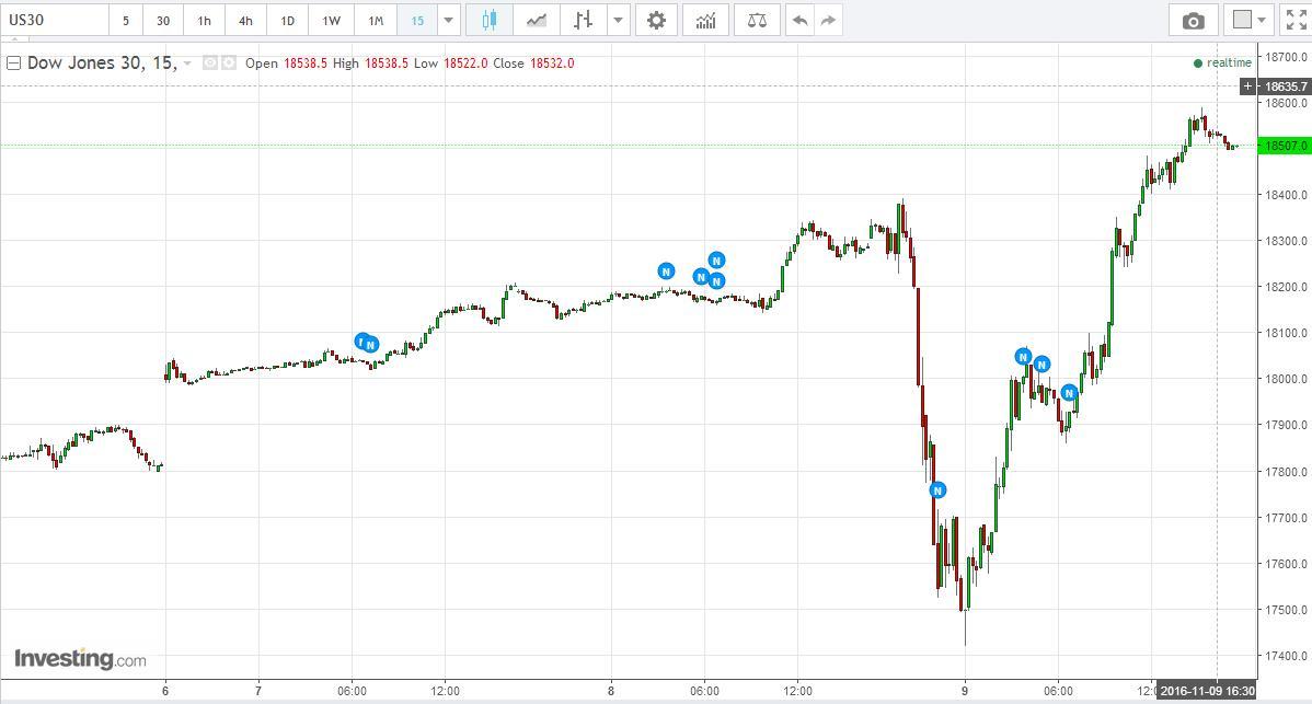 Stock Market Best-Kept Secrets: Dow Jones - An Incredulous Recovery