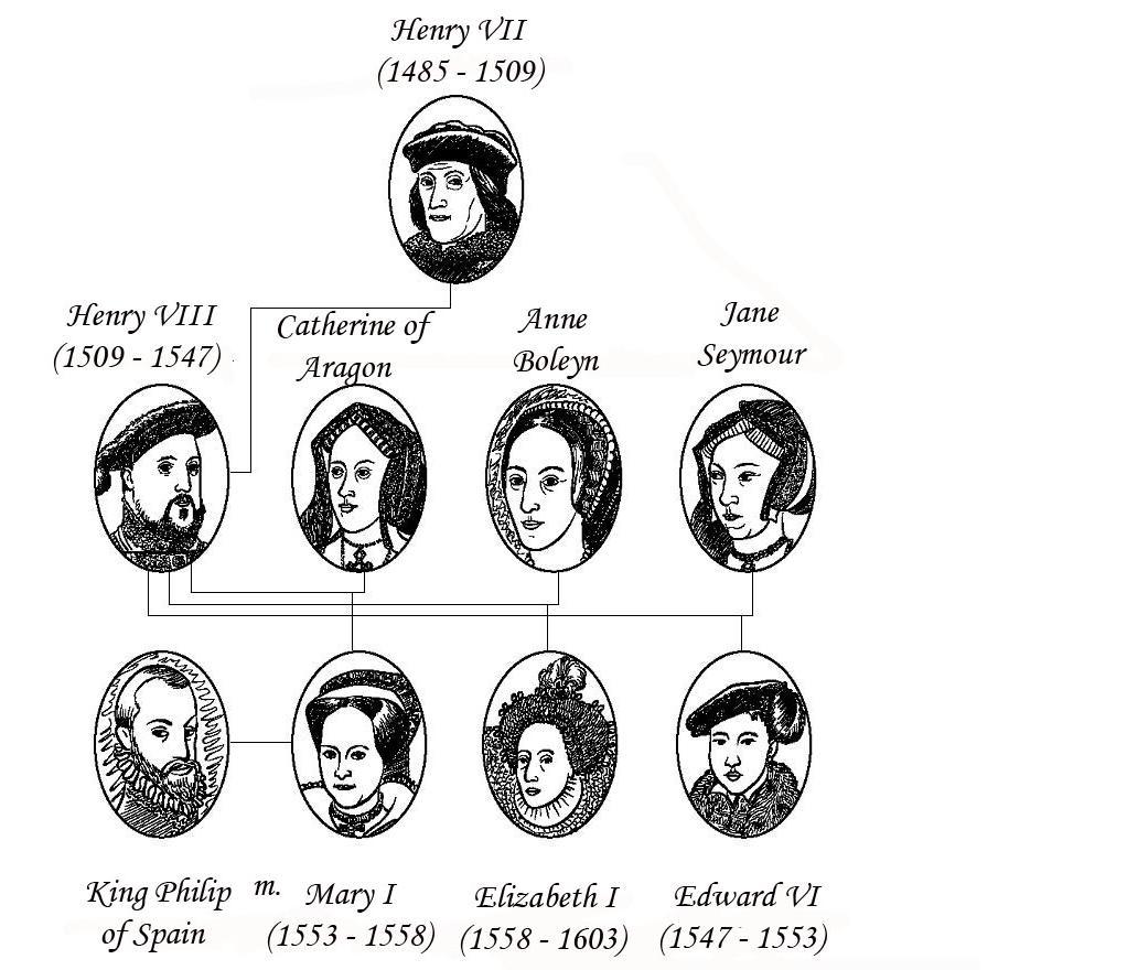 Hidden Wirral Myths & Legends Blog: The Royal Tudors