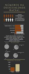 Infográfico da desigualdade racial no Brasil