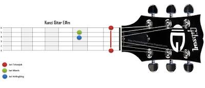 Kunci Gitar E#m