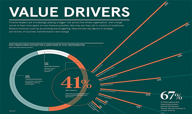 The Value Of Drivers
