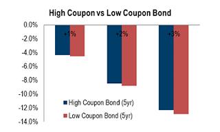 High Coupon versus Low Coupon Bond