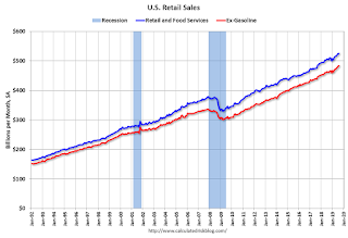Retail Sales increased 0.4% in August