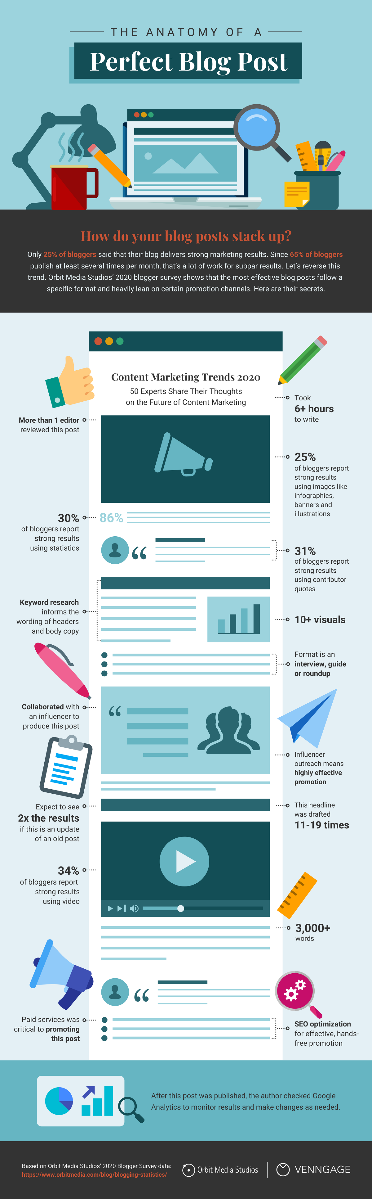 The Anatomy of the Perfect Blog Post: Proven Blogging Tips for 2020 #infographic