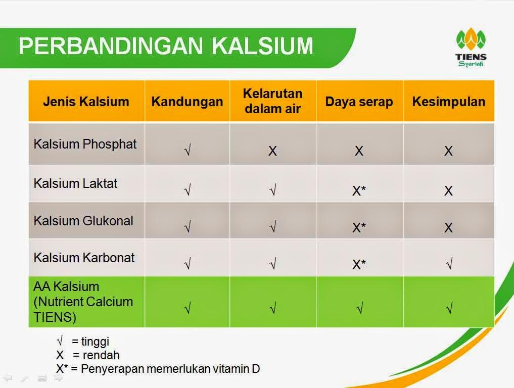 Efek Samping Kalsium NHCP Peninggi Badan Tiens