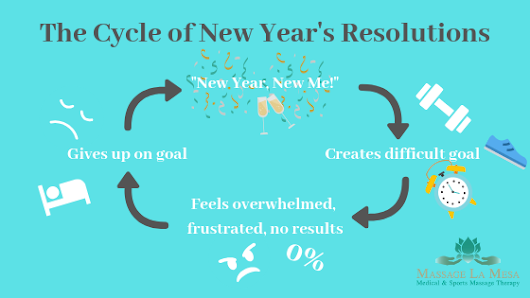 CREATING NEW YEAR'S GOALS YOU CAN ACTUALLY STICK TO