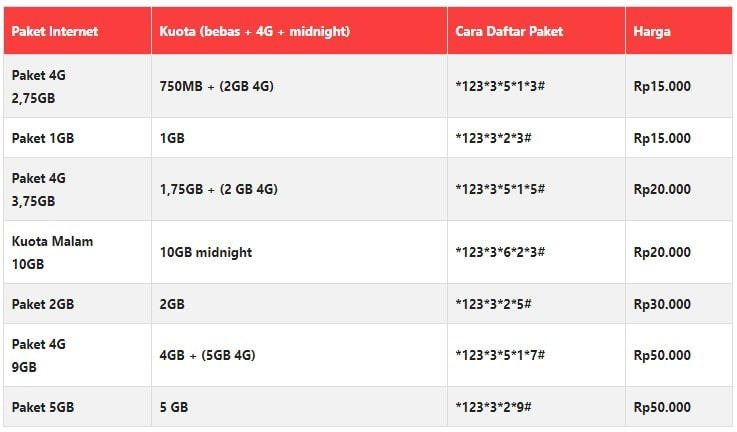 Paket Internet Tri murah