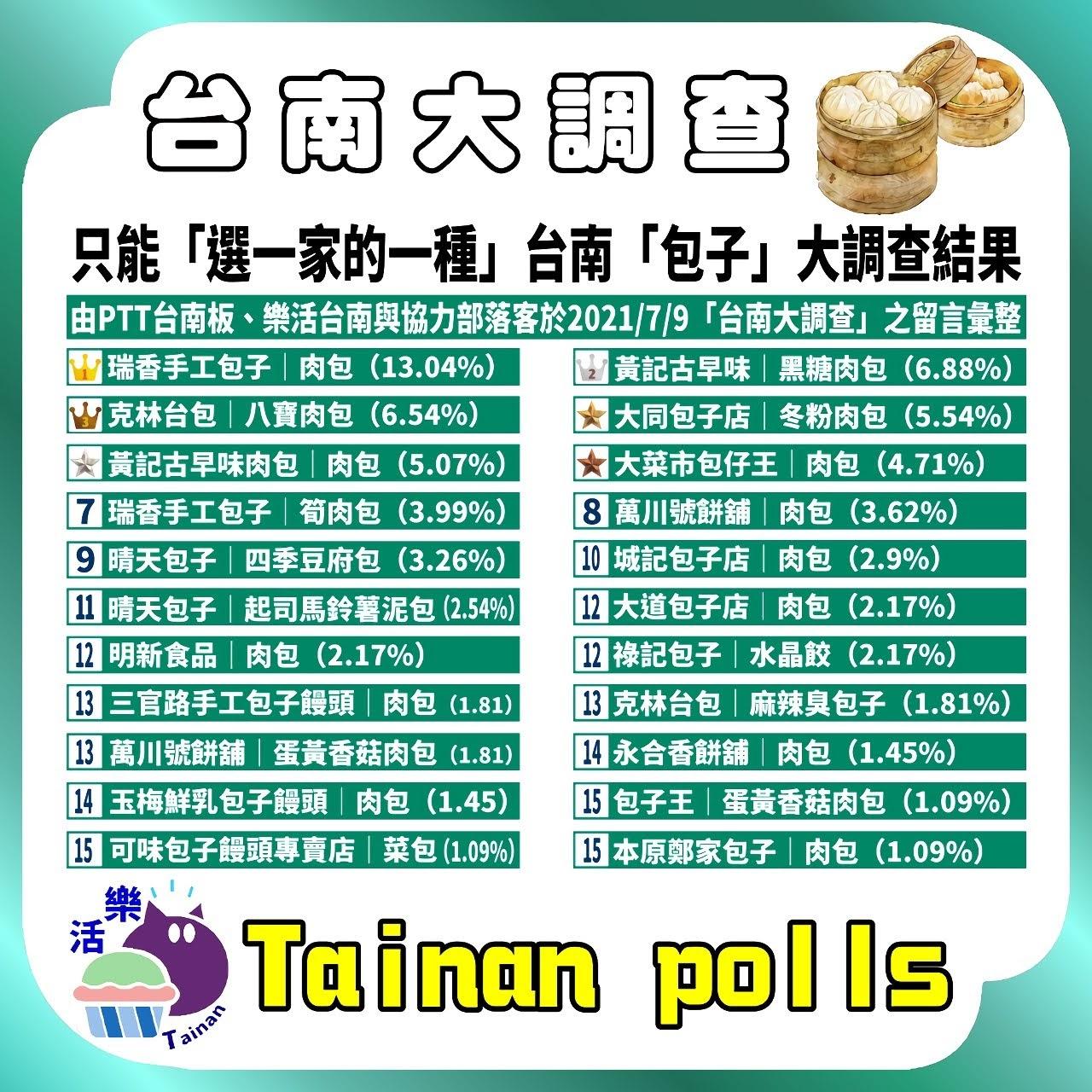 第一屆|只能「選一家的一種包子」台南人推薦必吃包子|台南大調查|Tainan Polls