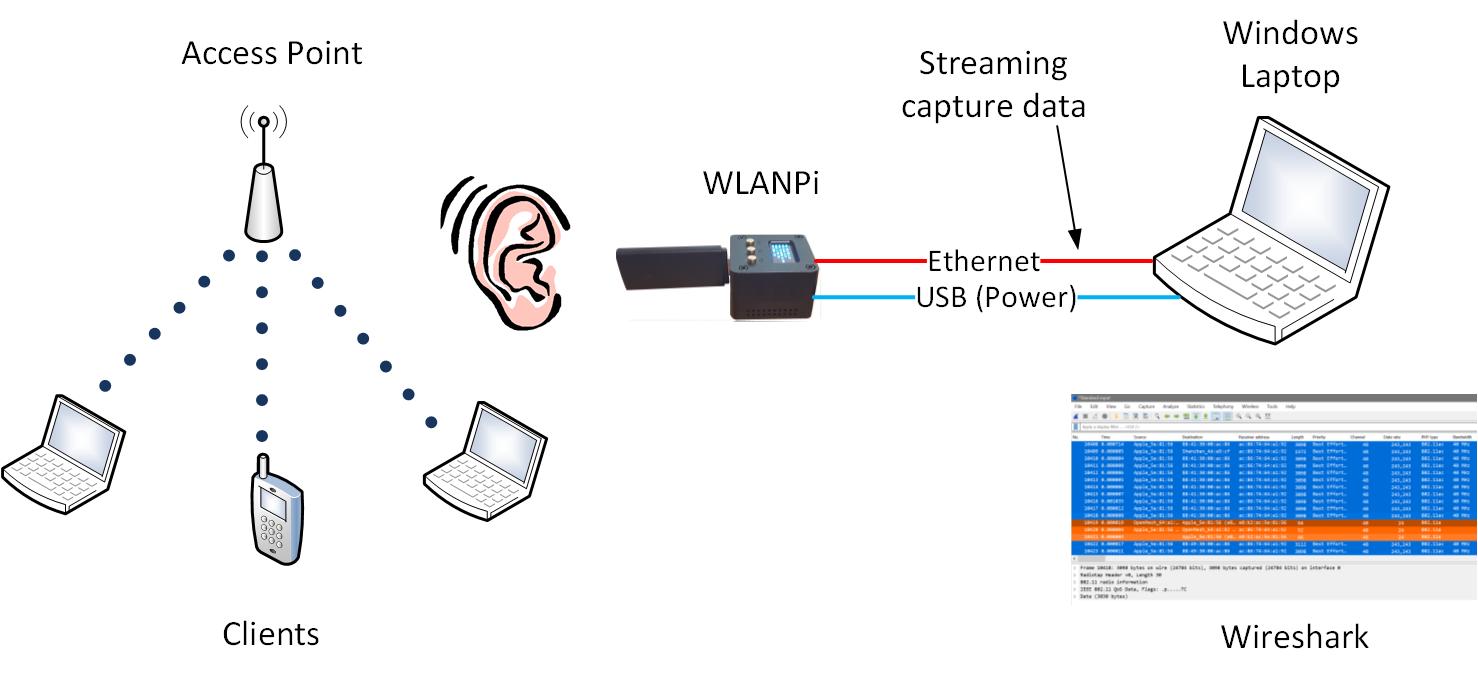 WifiNigel: Wireshark