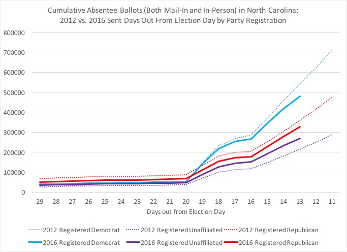 Old North State Politics: NC Absentee Ballots Hit 1M on Day That ...