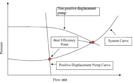 Kurva Pompa Perpindahan Positif dan Perpindahan Non Positif