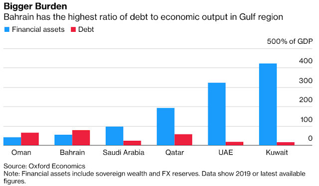 Higher Oil Prices Aren't Enough for #Bahrain, Gulf's Weakest Link - Bloomberg