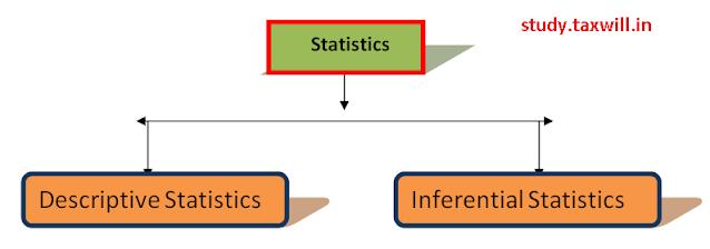Types of statistics