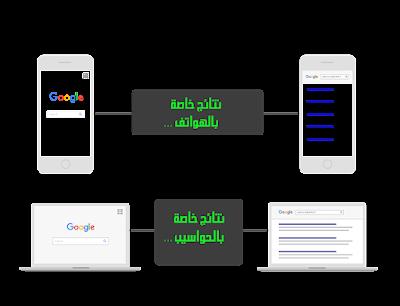 سيو 2019: الدليل الشامل من اجل تصدر نتائج محركات البحث Mobile and Desktop
