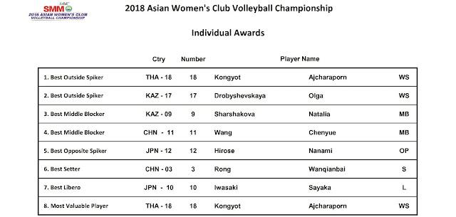 Cúp các CLB nữ vô địch châu Á 2018: CLB Supreme VC (Thái Lan) vô địch