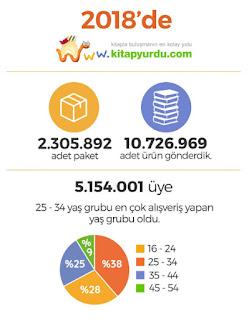 kitapyurdu 2018 istatistikleri