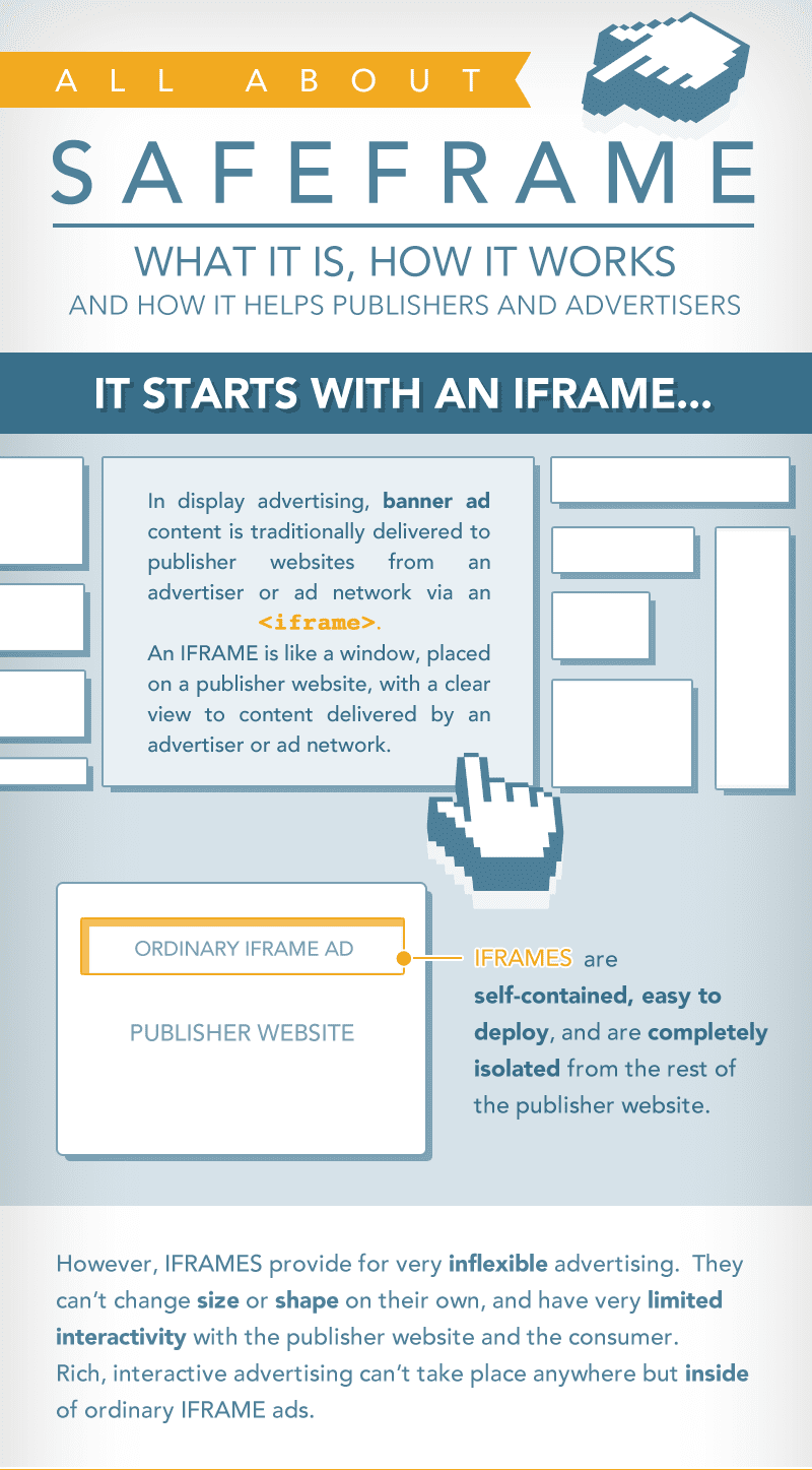 What is safe Frame or Safe Frame Container ?