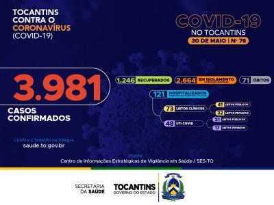 Hoje o Tocantins contabilizou 371 novos casos confirmados da Covid-19 no Lacen (208) e por testes rápidos (163).