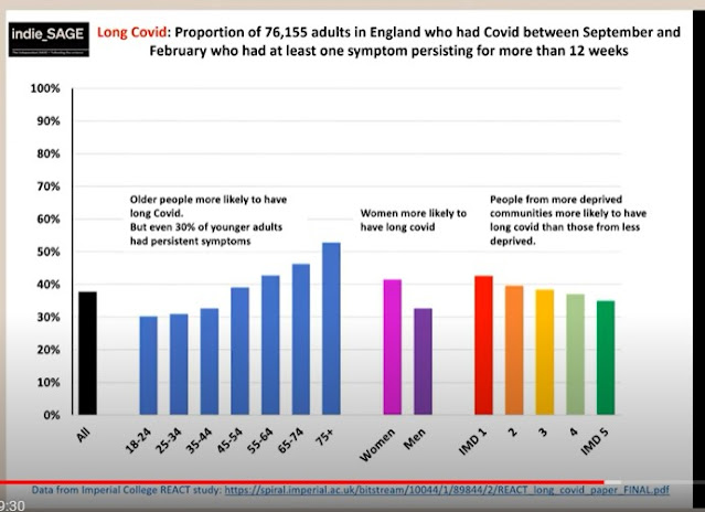 250621 indieSAGE proportion of people with Long COVID
