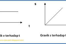 perbedaan GLB (Gerak Lurus Beraturan) dan GLBB (Gerak Lurus Berubah Beraturan)