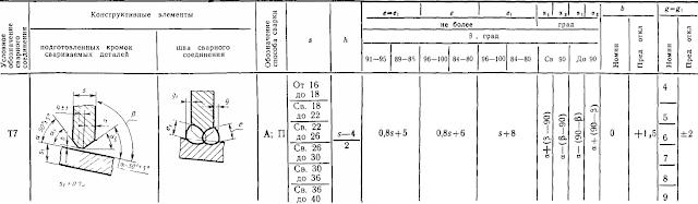 ГОСТ 11533-75-Т7