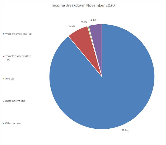 Budget | Income | Passive Income