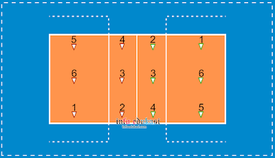 Gambar Nama Posisi Pemain Bola Voli Dan Tugasnya Lengkap